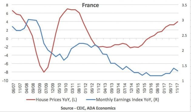 France: Wages & House prices