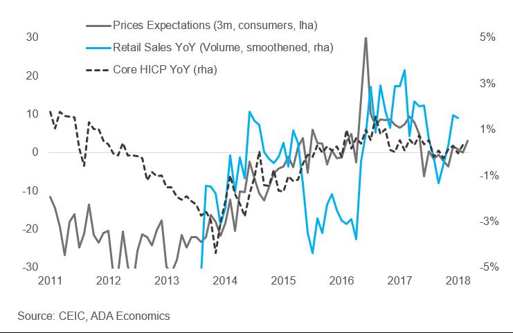 Greece: Inflation forecast