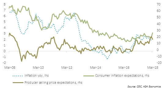 Hungary: Inflation forecast