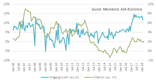 Hungary: Wages