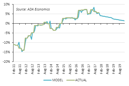 Romania: house prices forecast