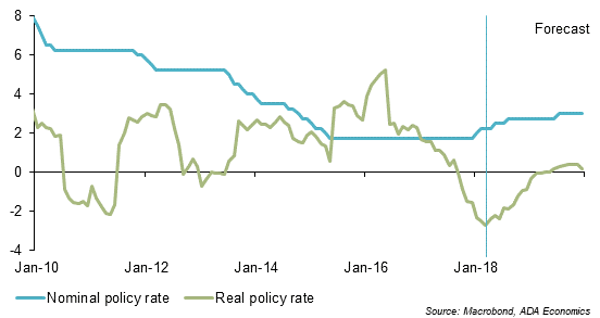 Romania: Inflation forecast
