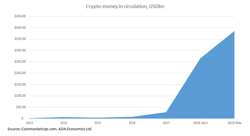 Cryptocurrencies: Money supply