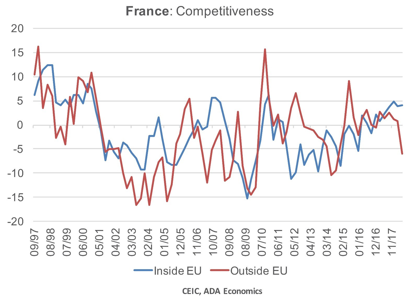 France: Competitiveness