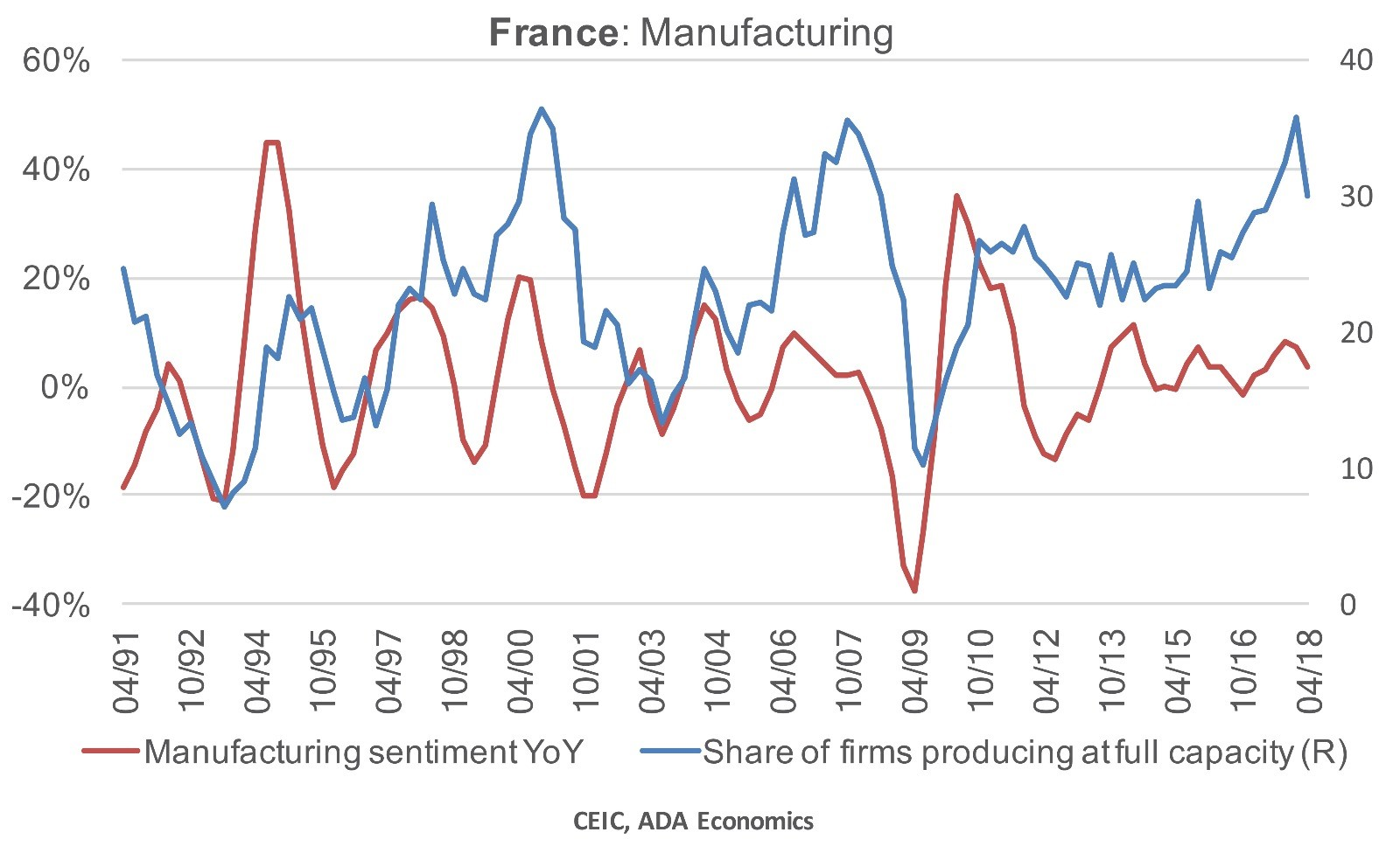 France: Manufacturing sector