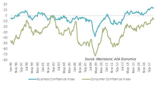 Hungary: Economic sentiment