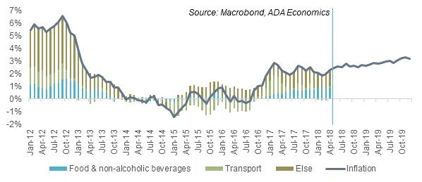 Hungary: Inflation