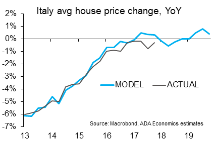 Italy: House prices