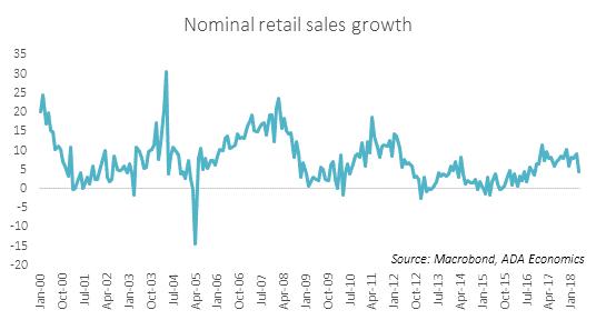 Poland: retail sales growth