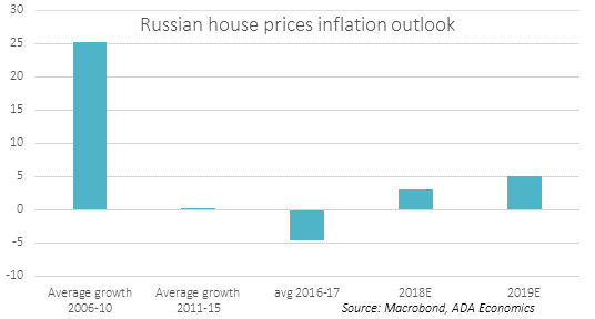 Russia: House prices