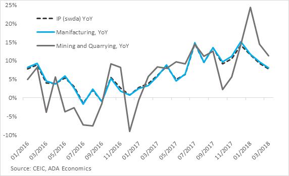 Turkey: Industrial production