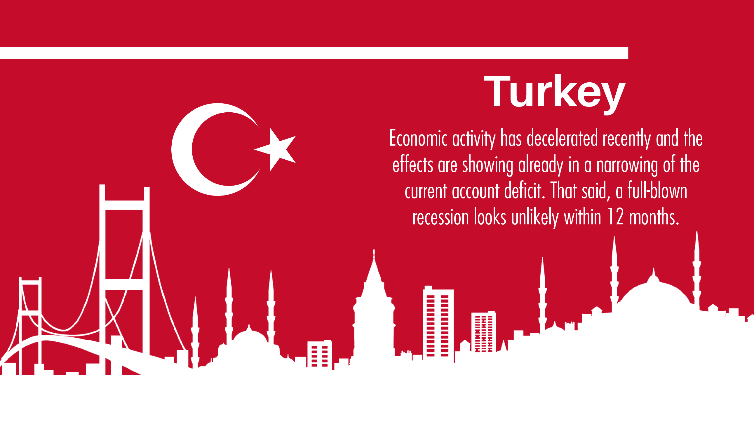 Turkey: Business cycle