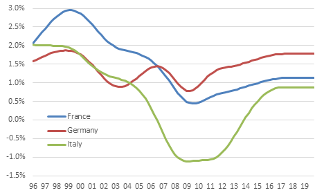 France: labour reforms not a game changer