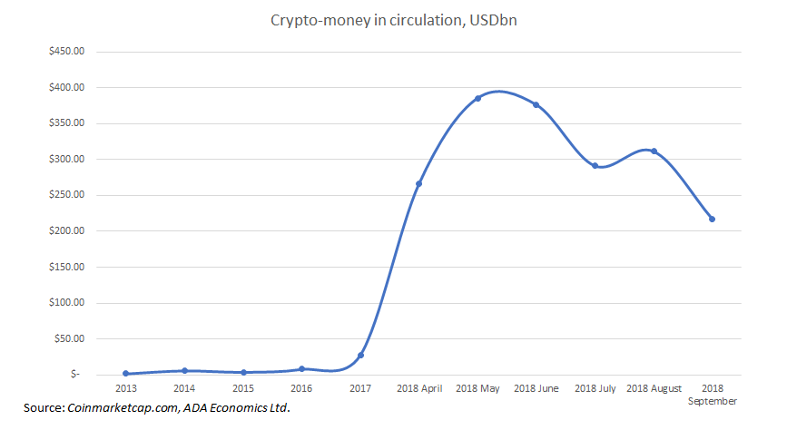 Cryptocurrencies:  Money supply update