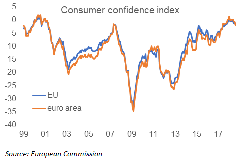 European business cycle: Consumers are not convinced by the recovery