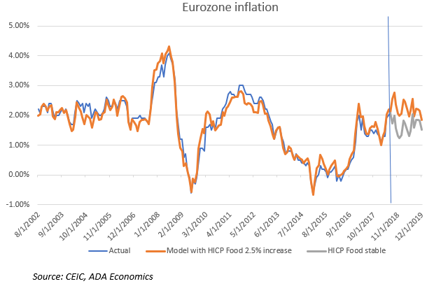 Eurozone Inflation: will it all be about food in the end?