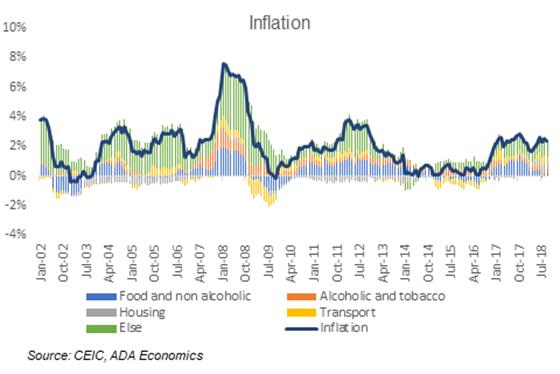 Czech Republic: September inflation