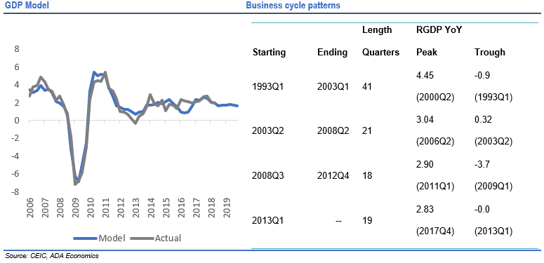 Germany: October business cycle