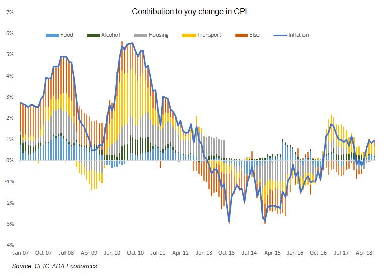 Greece: September inflation