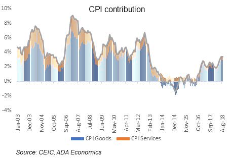 Hungary: September Inflation