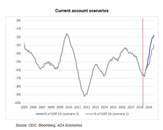 Turkey: Balance of Payments