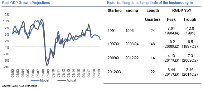 Romania: October business cycle