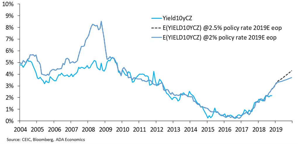 Czech Republic: November monetary policy update