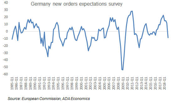Eurozone: Business cycle update: halfway through the worst .