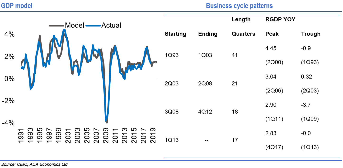 France: October business cycle
