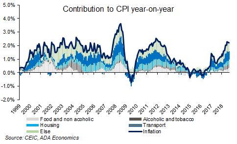 France: November inflation
