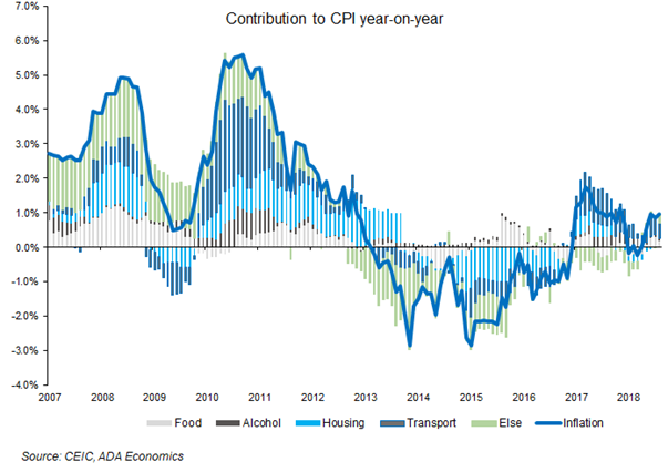 Greece: October inflation