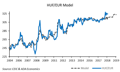 Hungary: November monetary policy update