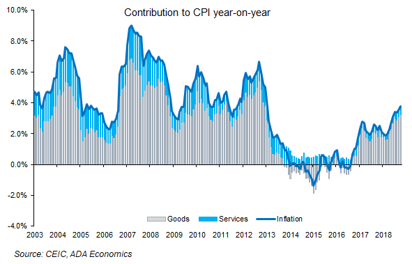 Hungary: November inflation