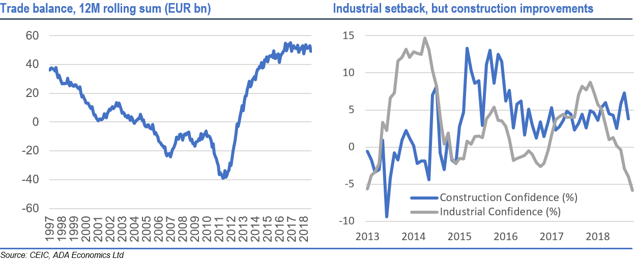 Italy: October business cycle