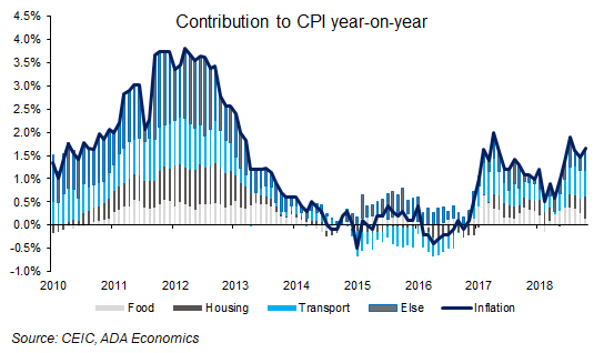 Italy: November inflation