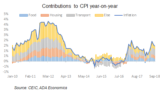 Italy: October inflation