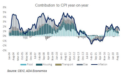 Poland: November inflation