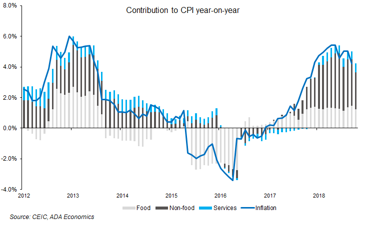 Romania: October inflation