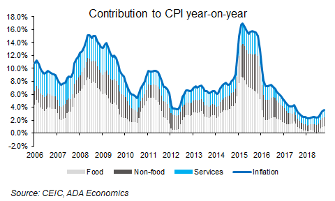 Russia: October inflation
