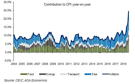 Turkey: October inflation