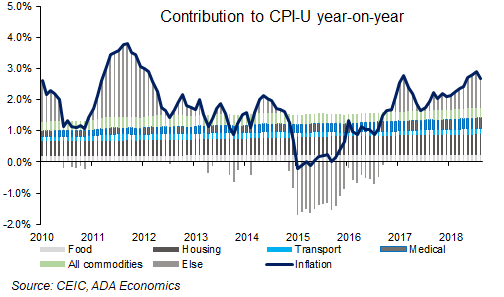 US: October inflation