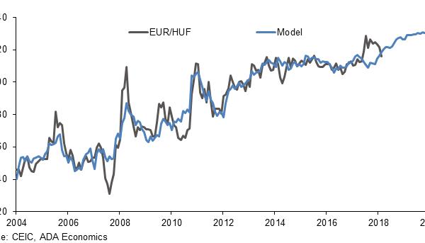 HUF EUR