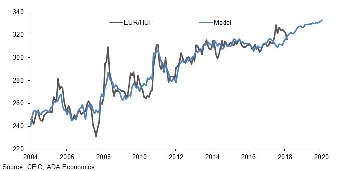Kod kuponu ładne buty wspaniały wygląd FX outlook – Hungary: Forint. | ADA Economics