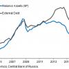RUS Debt