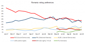 Romania Polls